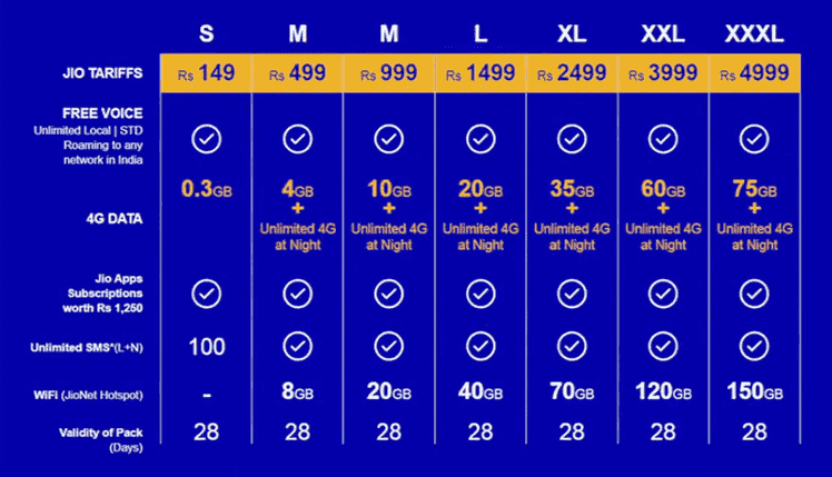 jio-post-prepadi-plan.jpg, Reliance Jio 4G Tariff Plans, Reliance Jio 4G tariffs,