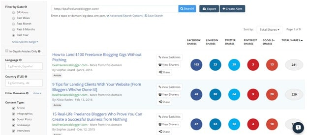 Posts on Be a Freelance Blogger that generated the highest numbers of shares over the past year according to BuzzSumo