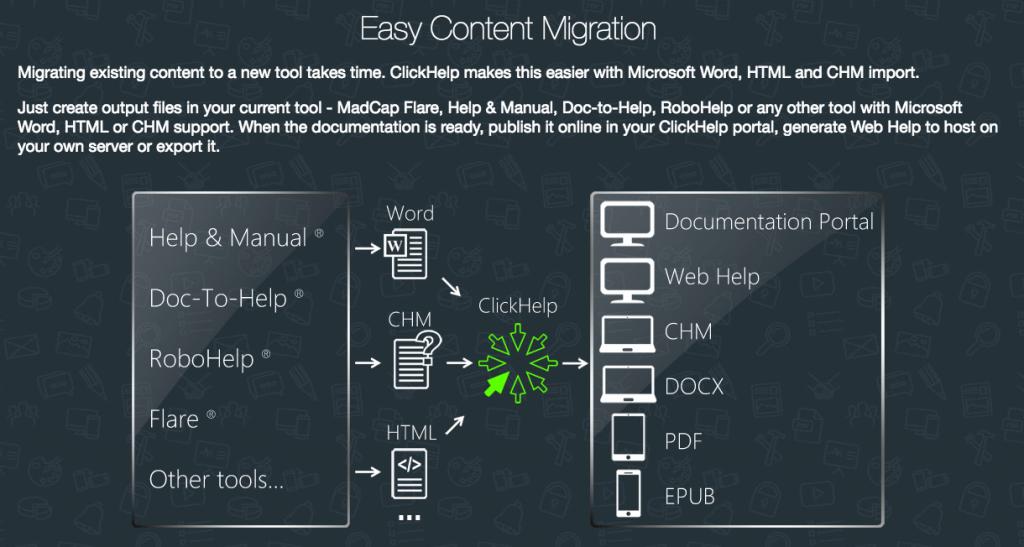 ClickHelp Review : Online Documentation Tool for Mac