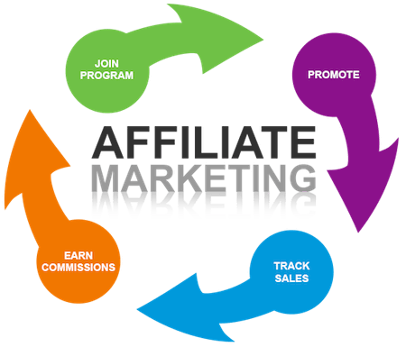 Affiliate training courses