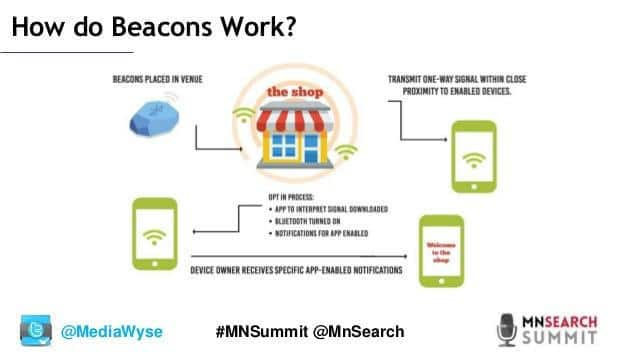 how Beacons Technology works