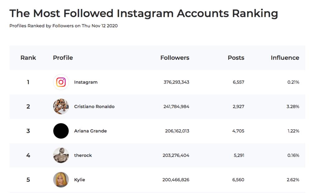 Instagram Ranking Tool